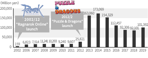 Distribution of main titles and sales trend